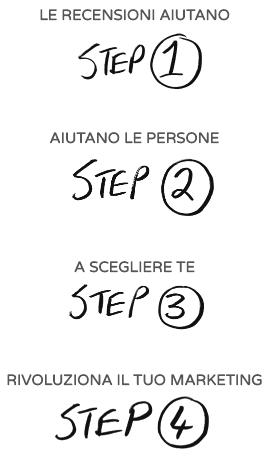 OpinioneClienti - Nuovo processo di marketing
